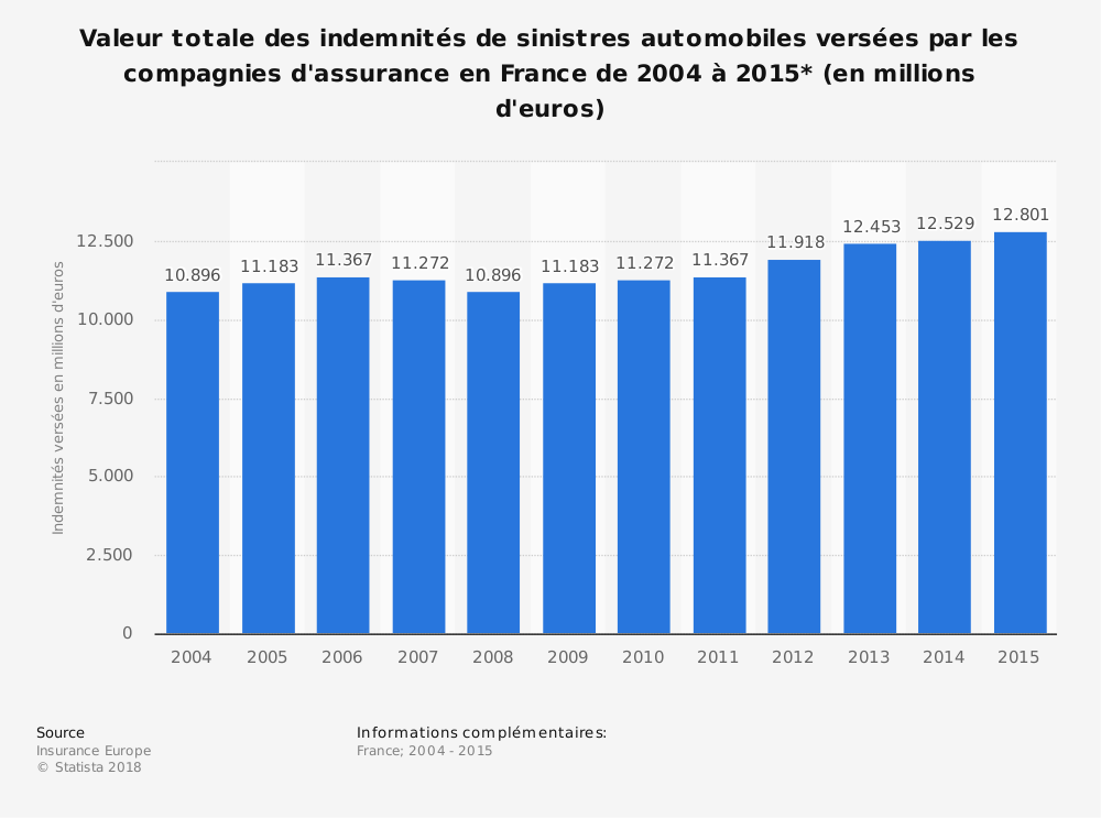 Statistique: Valeur totale des indemnités de sinistres automobiles versées par les compagnies d'assurance en France de 2004 à 2015* (en millions d'euros) | Statista