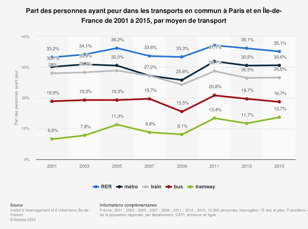 Statistique: Part des personnes ayant peur dans les transports en commun à Paris et en Île-de-France de 2001 à 2015, par moyen de transport | Statista