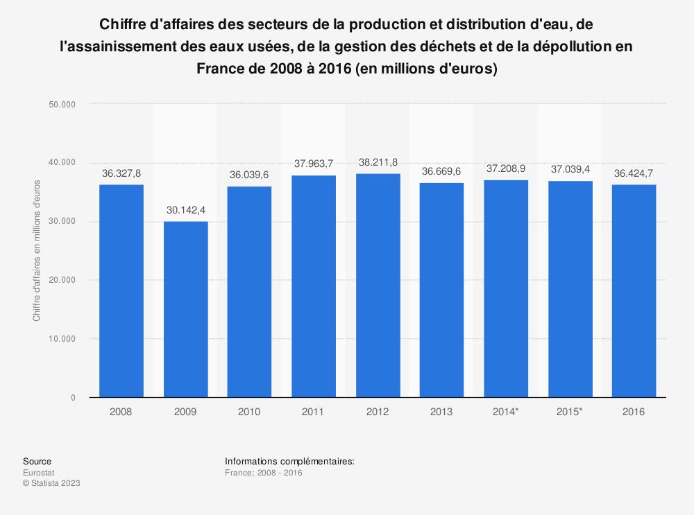 Statistique: Chiffre d'affaires des secteurs de la production et distribution d'eau, de l'assainissement des eaux usées, de la gestion des déchets et de la dépollution en France de 2008 à 2016 (en millions d'euros) | Statista