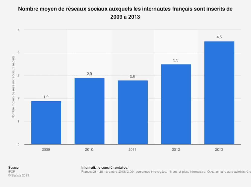 Statistique: Nombre moyen de réseaux sociaux auxquels les internautes français sont inscrits de 2009 à 2013 | Statista