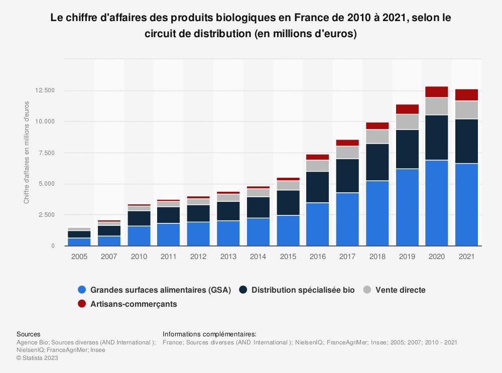 Statistique: Le chiffre d'affaires des produits biologiques en France de 2010 à 2017, selon le circuit de distribution (en millions d'euros) | Statista