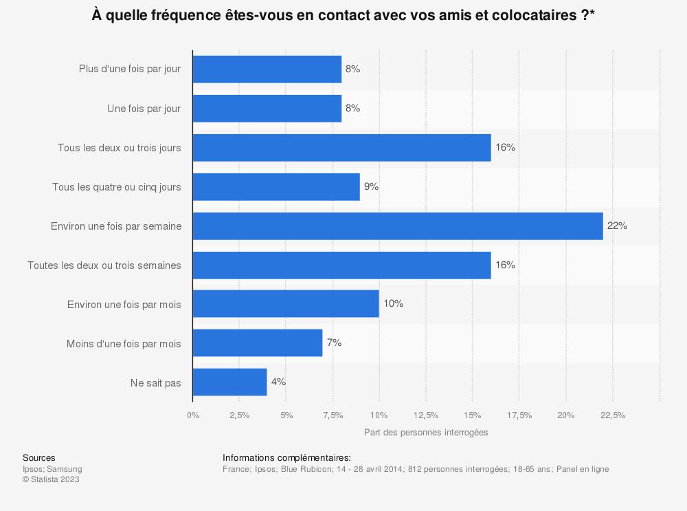 Statistique: À quelle fréquence êtes-vous en contact avec vos amis et colocataires ?* | Statista