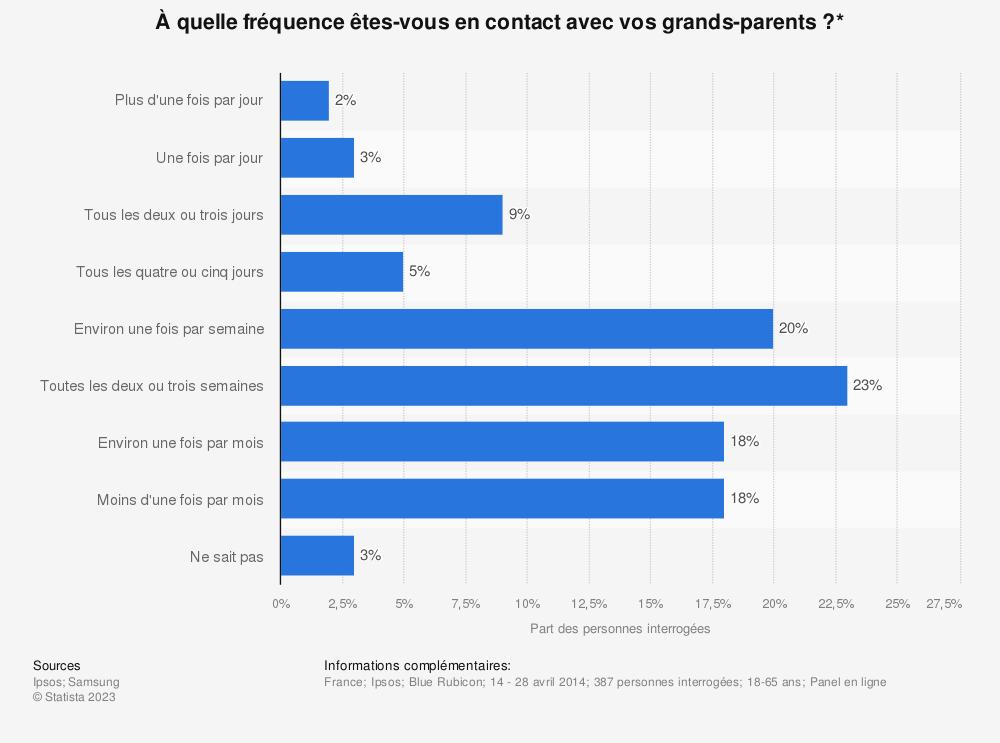 Statistique: À quelle fréquence êtes-vous en contact avec vos grands-parents ?* | Statista
