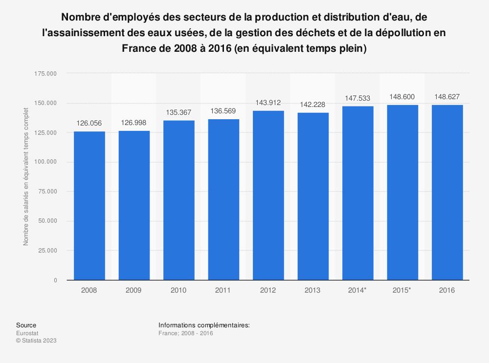 Statistique: Nombre d'employés des secteurs de la production et distribution d'eau, de l'assainissement des eaux usées, de la gestion des déchets et de la dépollution en France de 2008 à 2016 (en équivalent temps plein) | Statista