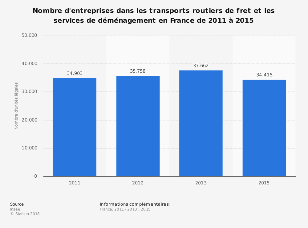 Statistique: Nombre d'entreprises dans les transports routiers de fret et les services de déménagement en France de 2011 à 2015 | Statista