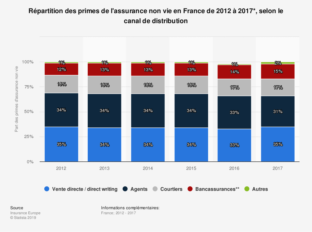 Statistique: Répartition des primes de l'assurance non vie en France de 2012 à 2017*, selon le canal de distribution | Statista