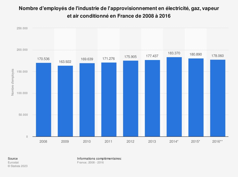 Statistique: Nombre d'employés de l'industrie de l'approvisionnement en électricité, gaz, vapeur et air conditionné en France de 2008 à 2016 | Statista