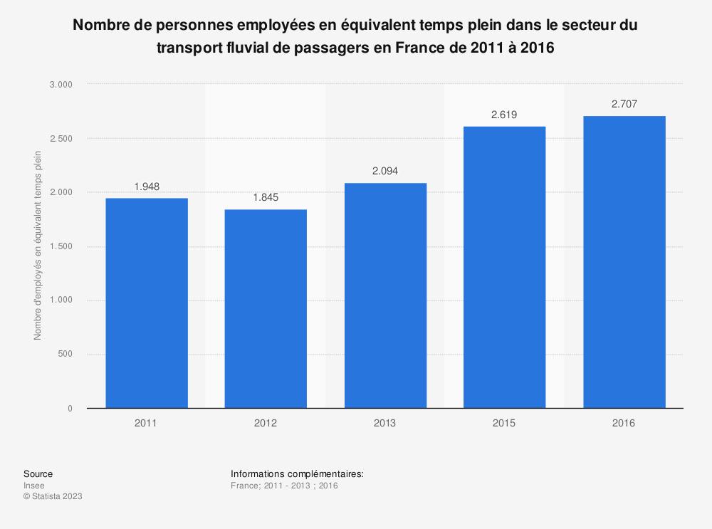Statistique: Nombre de personnes employées en équivalent temps plein dans le secteur du transport fluvial de passagers en France de 2011 à 2016 | Statista