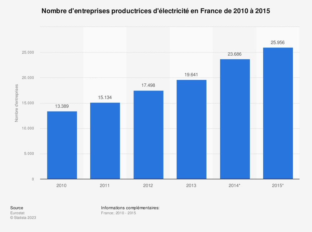 Statistique: Nombre d'entreprises productrices d'électricité en France de 2010 à 2015 | Statista