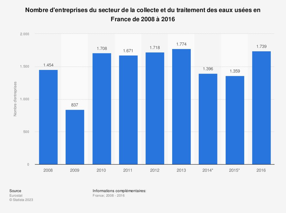 Statistique: Nombre d'entreprises du secteur de la collecte et du traitement des eaux usées en France de 2008 à 2016 | Statista