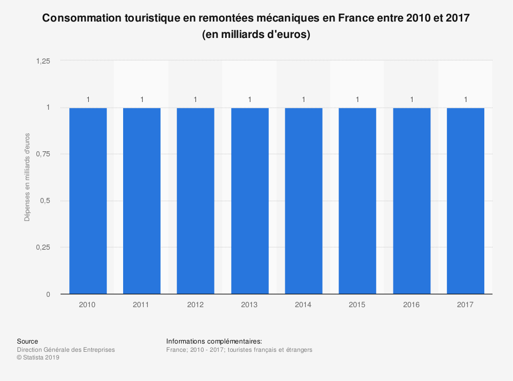 Statistique: Consommation touristique en remontées mécaniques en France entre 2010 et 2017 (en milliards d'euros) | Statista