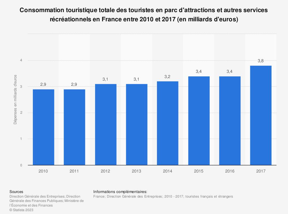 Statistique: Consommation touristique totale des touristes en parc d'attractions et autres services récréationnels en France entre 2010 et 2017 (en milliards d'euros) | Statista