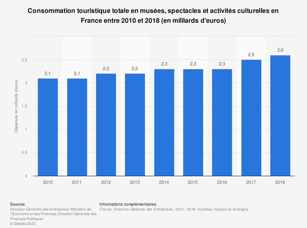 Statistique: Consommation touristique totale des touristes en musées, spectacles et activités culturelles en France entre 2010 et 2017 (en milliards d'euros) | Statista