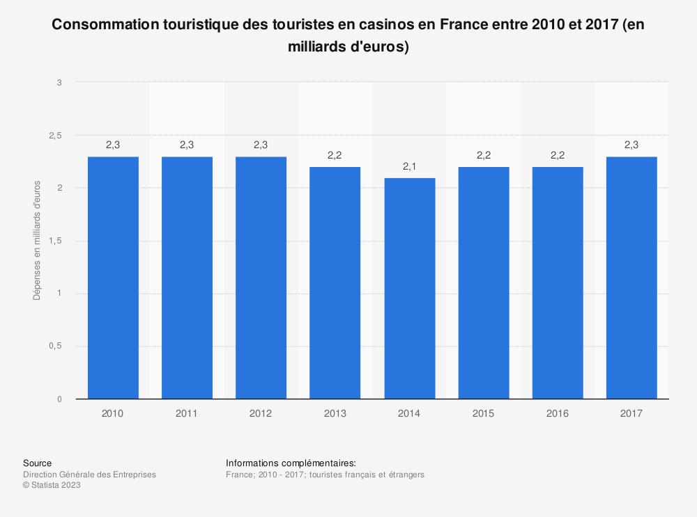 Statistique: Consommation touristique des touristes en casinos en France entre 2010 et 2017 (en milliards d'euros) | Statista