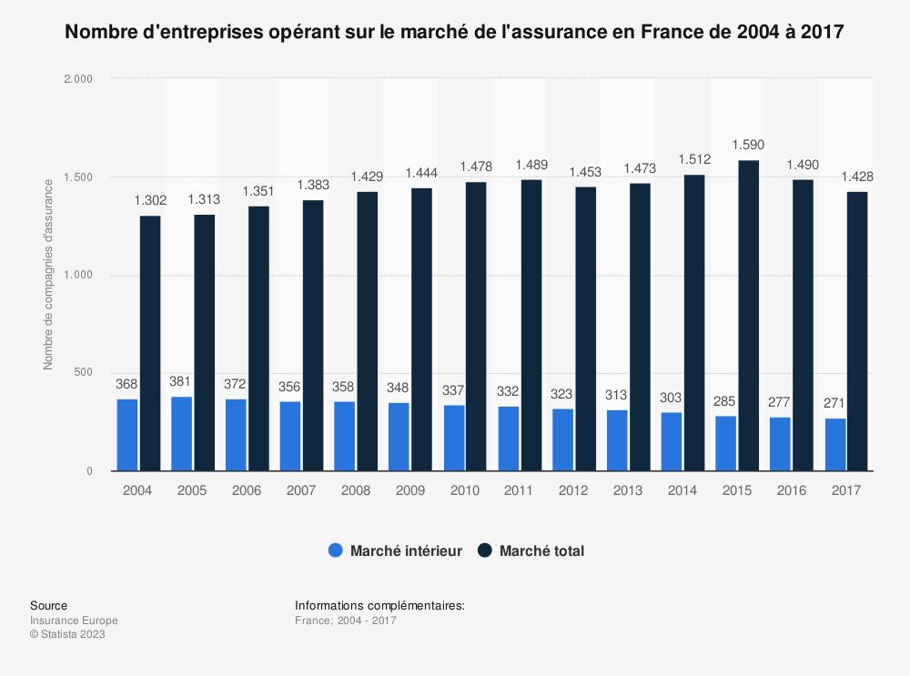 Statistique: Nombre d'entreprises opérant sur le marché de l'assurance en France de 2004 à 2017 | Statista