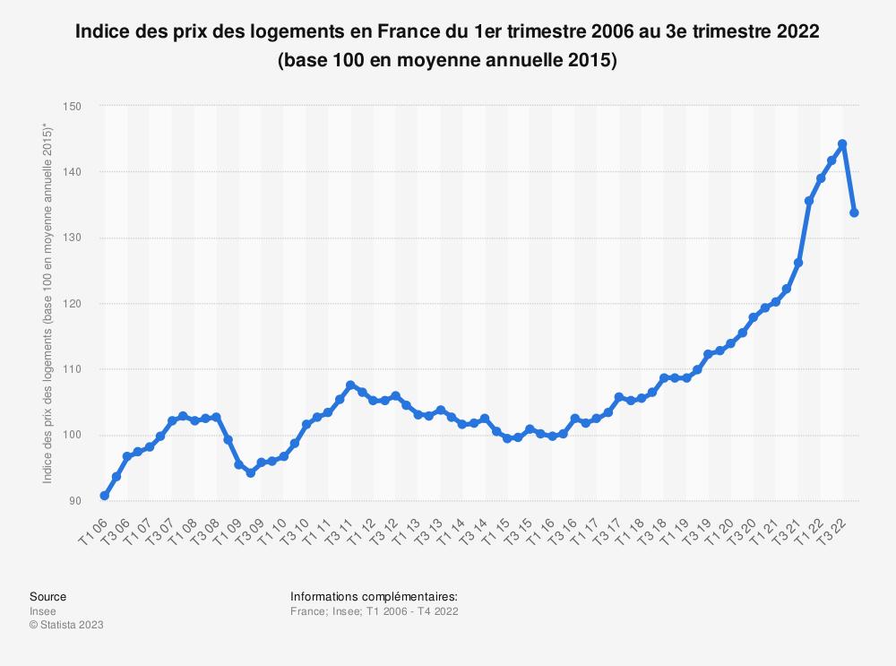 Statistique: Indice des prix des logements en France du 2ème trimestre 2006 au 4ème trimestre 2019 | Statista