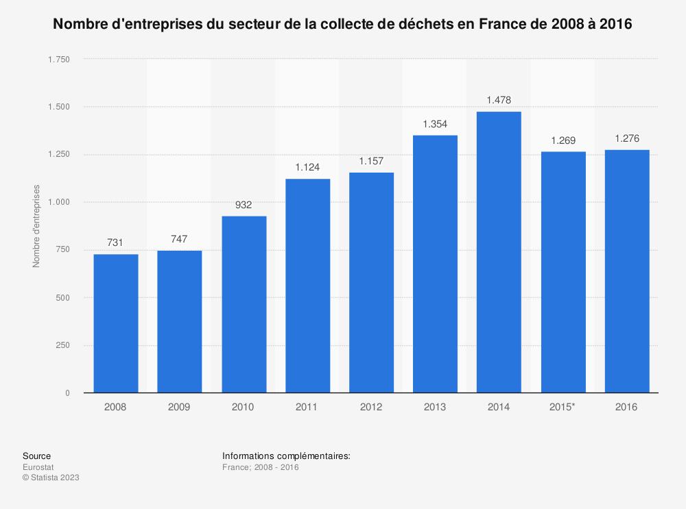 Statistique: Nombre d'entreprises du secteur de la collecte de déchets en France de 2008 à 2016 | Statista