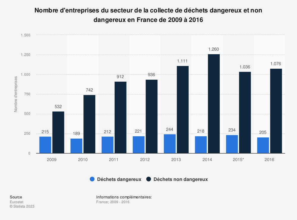 Statistique: Nombre d'entreprises du secteur de la collecte de déchets dangereux et non dangereux en France de 2009 à 2016 | Statista