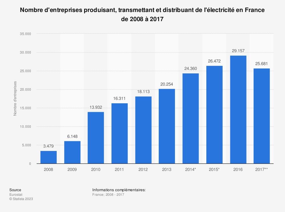 Statistique: Nombre d'entreprises produisant, transmettant et distribuant de l'électricité en France de 2008 à 2017 | Statista