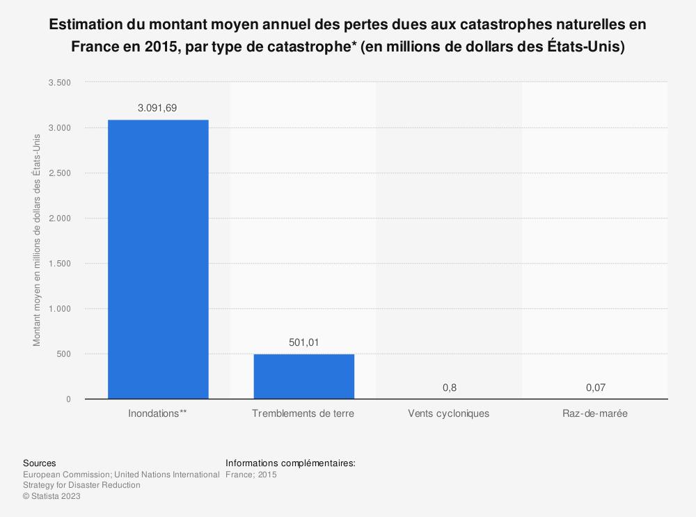 Statistique: Estimation du montant moyen annuel des pertes dues aux catastrophes naturelles en France en 2015, par type de catastrophe* (en millions de dollars des États-Unis) | Statista