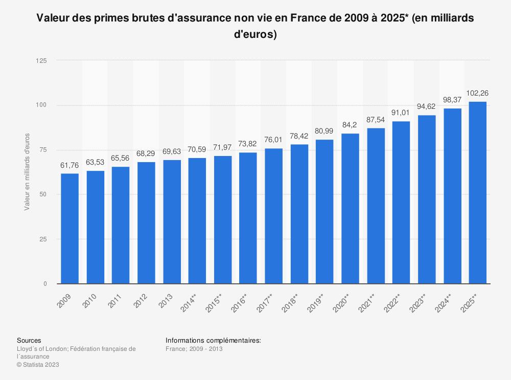 Statistique: Valeur des primes brutes d'assurance non vie en France de 2009 à 2025* (en milliards d'euros) | Statista