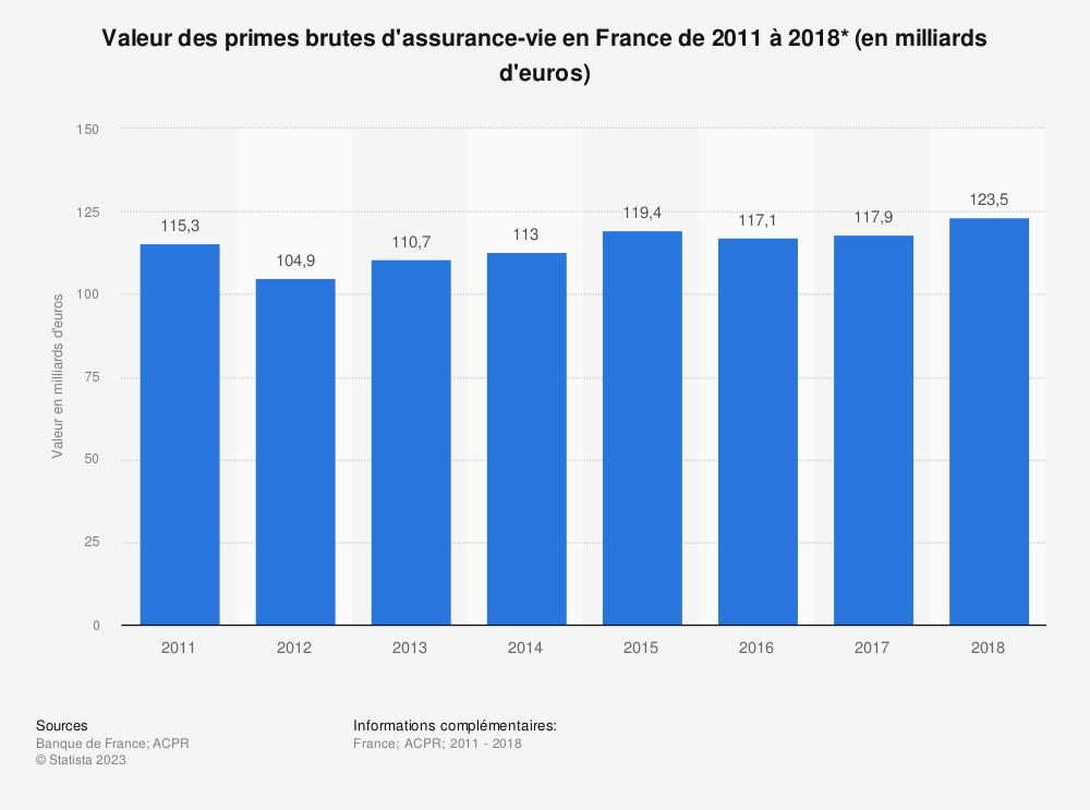 Statistique: Valeur des primes brutes d'assurance-vie en France de 2011 à 2018* (en milliards d'euros) | Statista