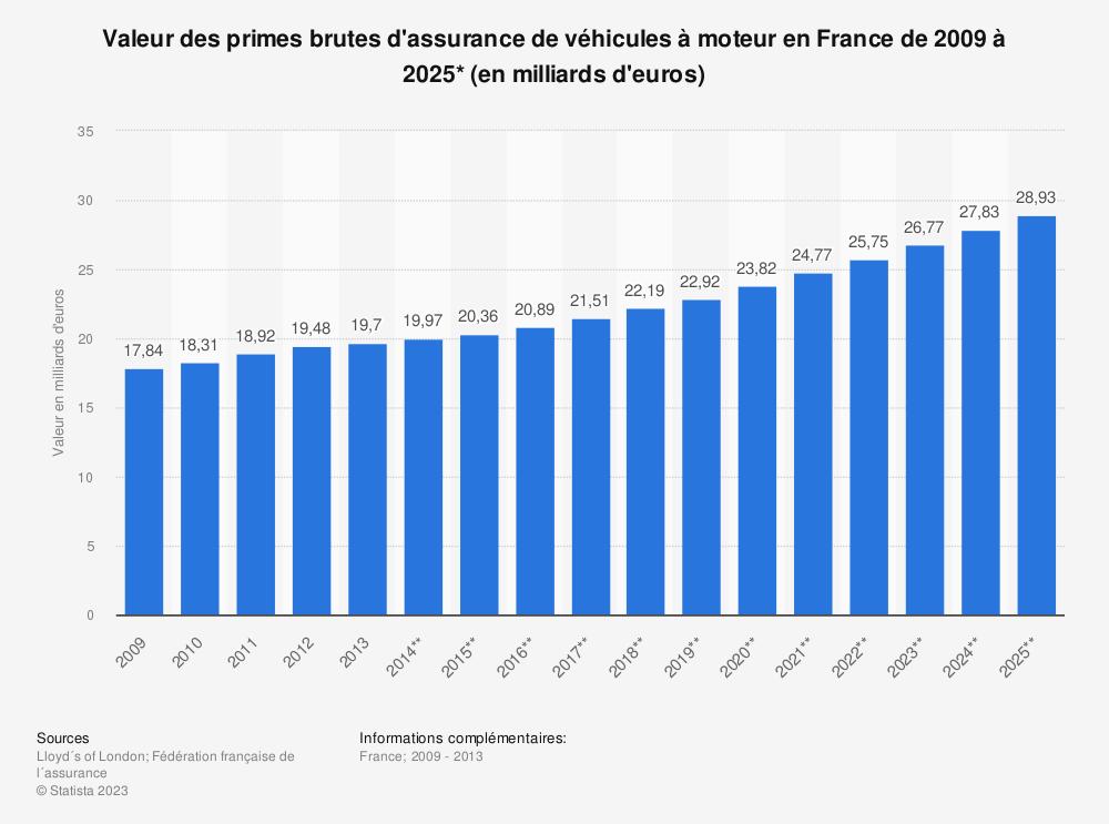 Statistique: Valeur des primes brutes d'assurance de véhicules à moteur en France de 2009 à 2025* (en milliards d'euros) | Statista