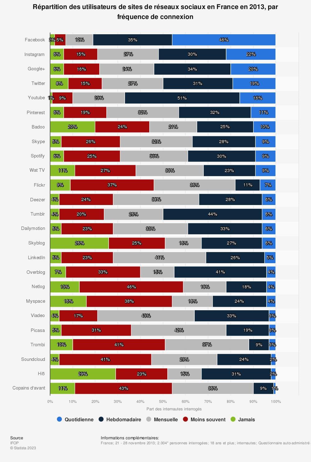 Statistique: Répartition des utilisateurs de sites de réseaux sociaux en France en 2013, par fréquence de connexion | Statista