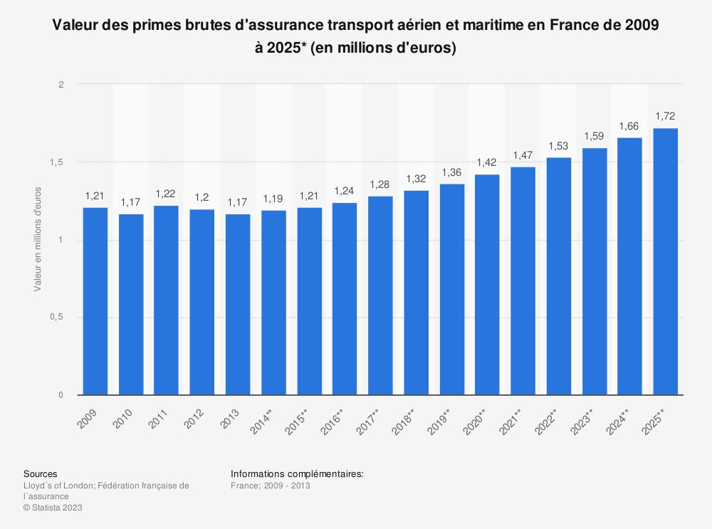 Statistique: Valeur des primes brutes d'assurance transport aérien et maritime en France de 2009 à 2025* (en millions d'euros) | Statista