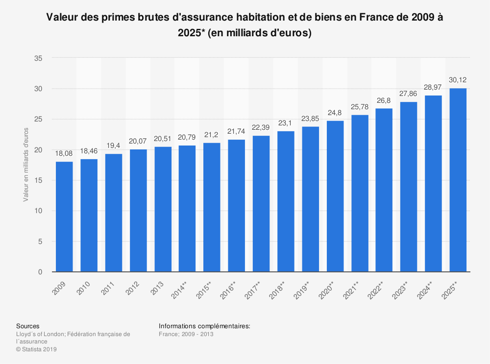 Statistique: Valeur des primes brutes d'assurance habitation et de biens en France de 2009 à 2025* (en milliards d'euros) | Statista