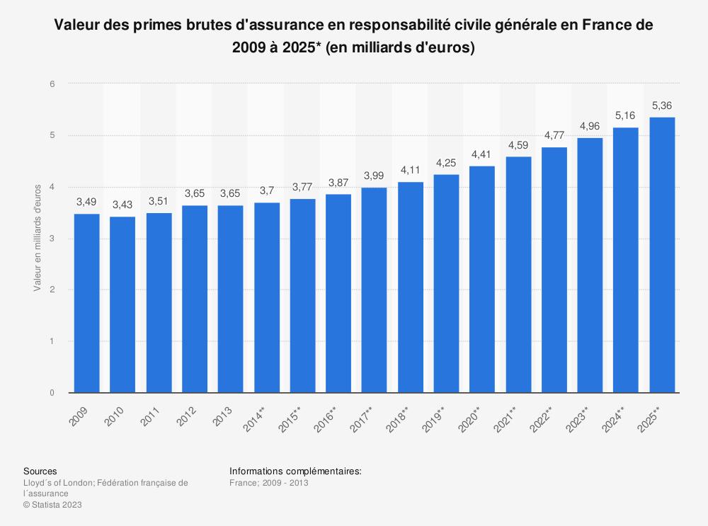 Statistique: Valeur des primes brutes d'assurance en responsabilité civile générale en France de 2009 à 2025* (en milliards d'euros) | Statista