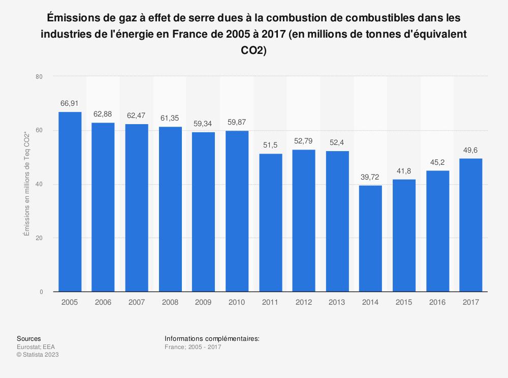 Statistique: Émissions de gaz à effet de serre dues à la combustion de combustibles dans les industries de l'énergie en France de 2005 à 2017 (en millions de tonnes d'équivalent CO2) | Statista