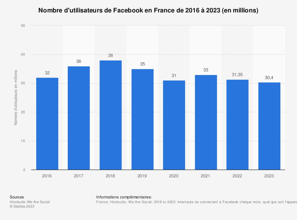 Statistique: Nombre d'utilisateurs de Facebook en France de 2016 à 2018 (en millions) | Statista