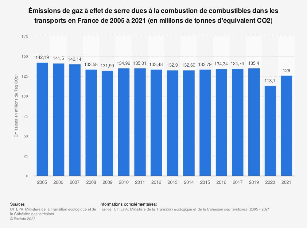 Statistique: Émissions de gaz à effet de serre dues à la combustion de combustibles dans les transports en France de 2005 à 2016 (en millions de tonnes d'équivalent CO2) | Statista
