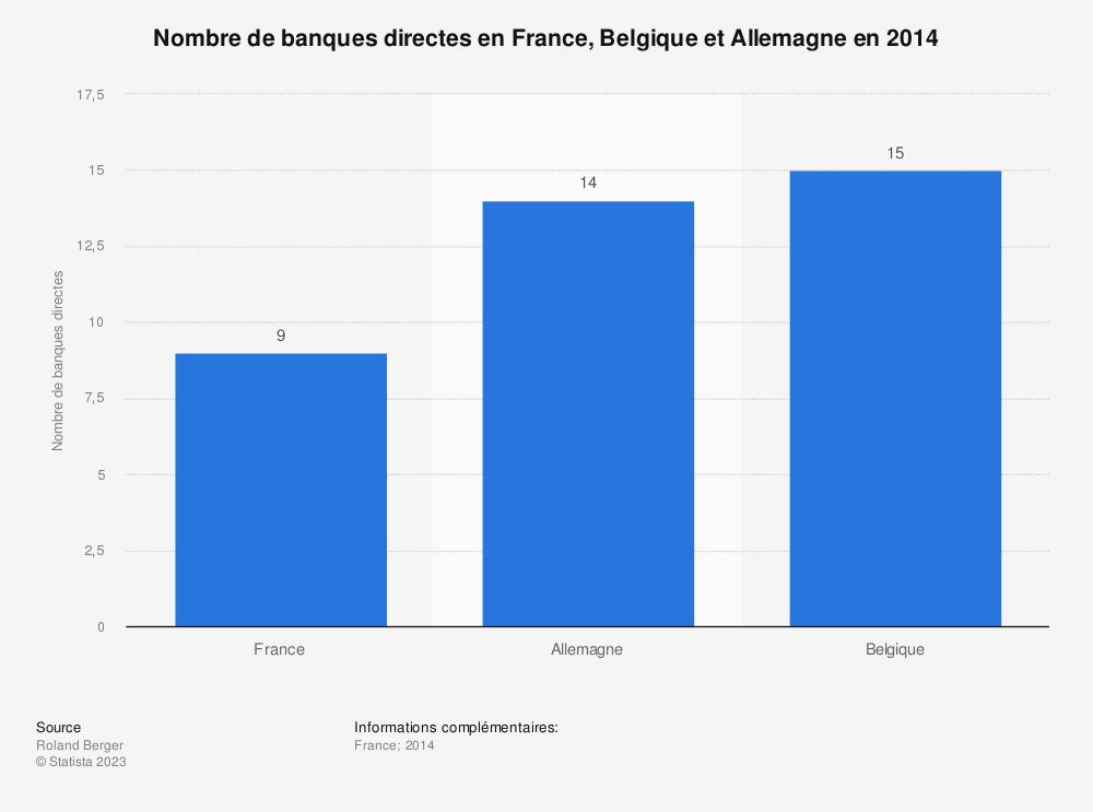 Statistique: Nombre de banques directes en France, Belgique et Allemagne en 2014 | Statista
