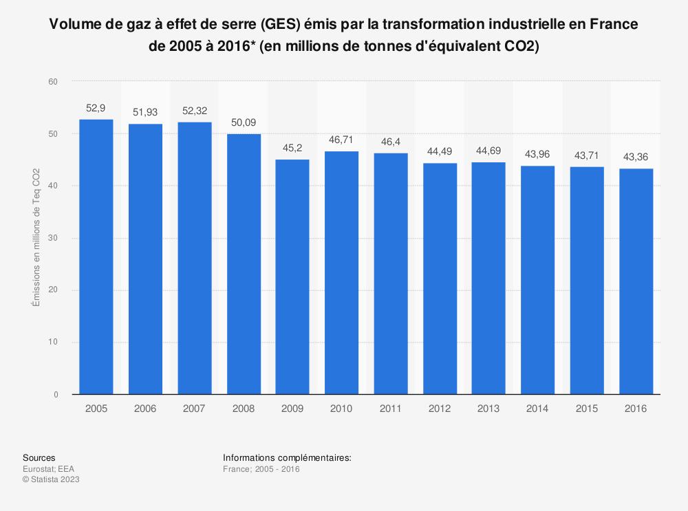 Statistique: Volume de gaz à effet de serre (GES) émis par la transformation industrielle en France de 2005 à 2016* (en millions de tonnes d'équivalent CO2) | Statista