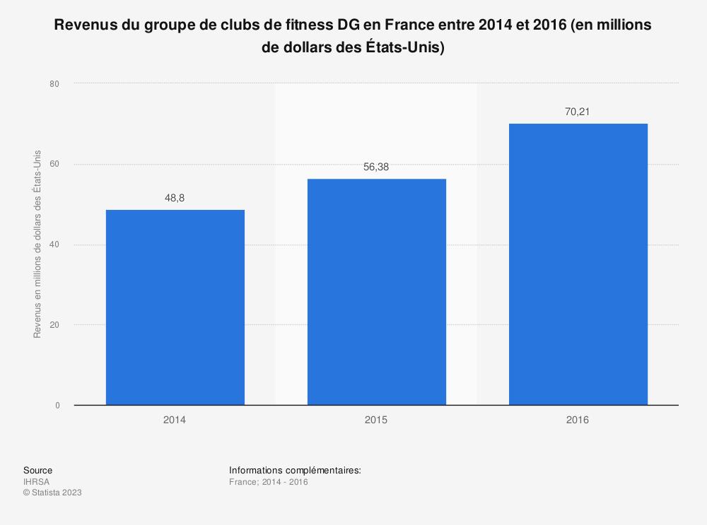 Statistique: Revenus du groupe de clubs de fitness DG en France entre 2014 et 2016 (en millions de dollars des États-Unis) | Statista