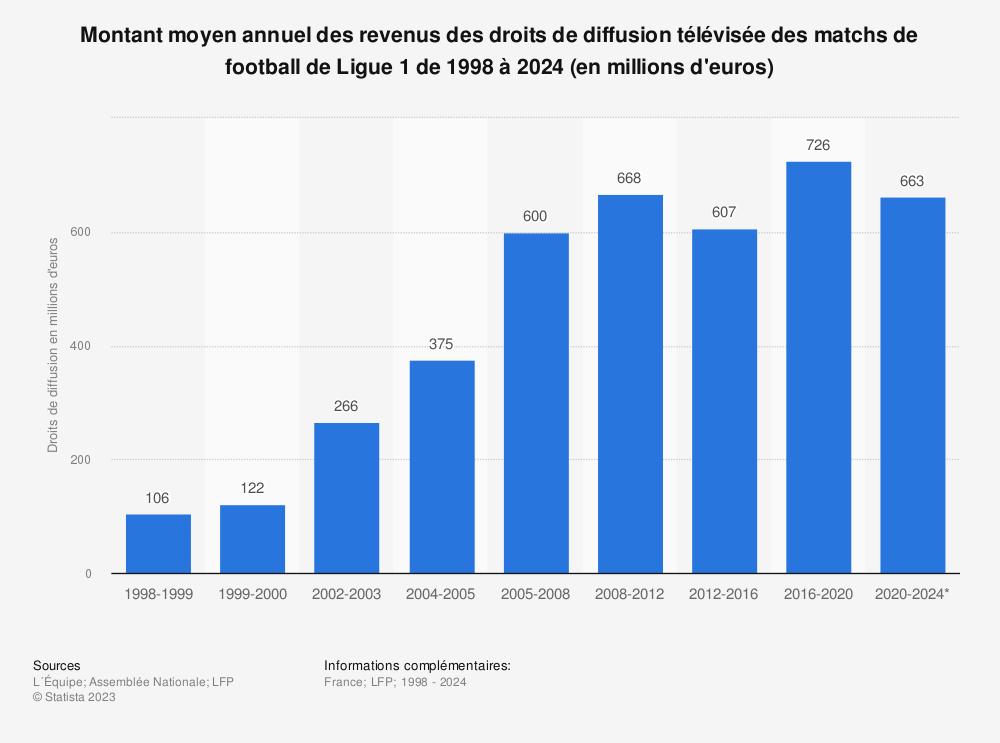 Statistique: Revenus des droits de diffusion télévisée des matchs de football de Ligue 1 de 2001 à 2016 (en millions d'euros) | Statista