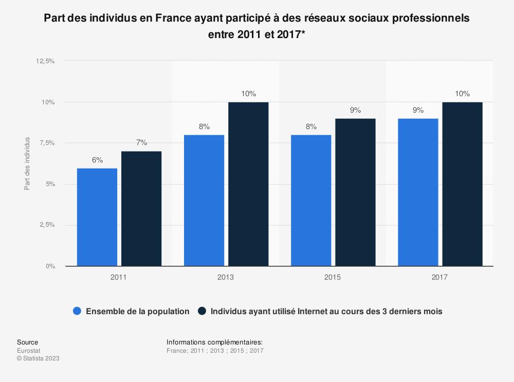 Statistique: Part des individus en France ayant participé à des réseaux sociaux professionnels entre 2011 et 2017* | Statista