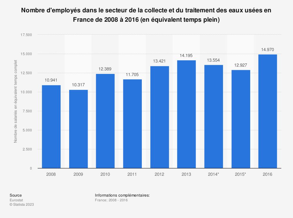 Statistique: Nombre d'employés dans le secteur de la collecte et du traitement des eaux usées en France de 2008 à 2016 (en équivalent temps plein) | Statista