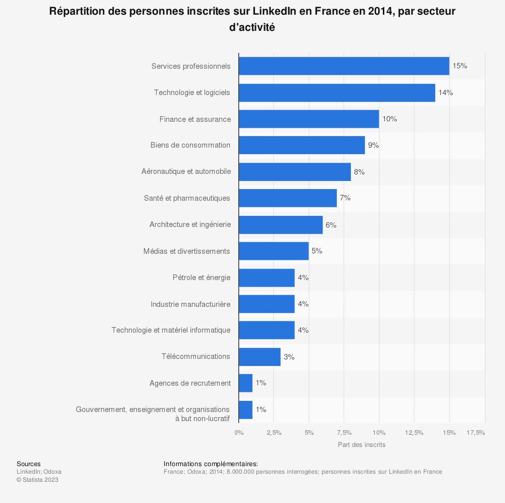 Statistique: Répartition des personnes inscrites sur LinkedIn en France en 2014, par secteur d'activité | Statista