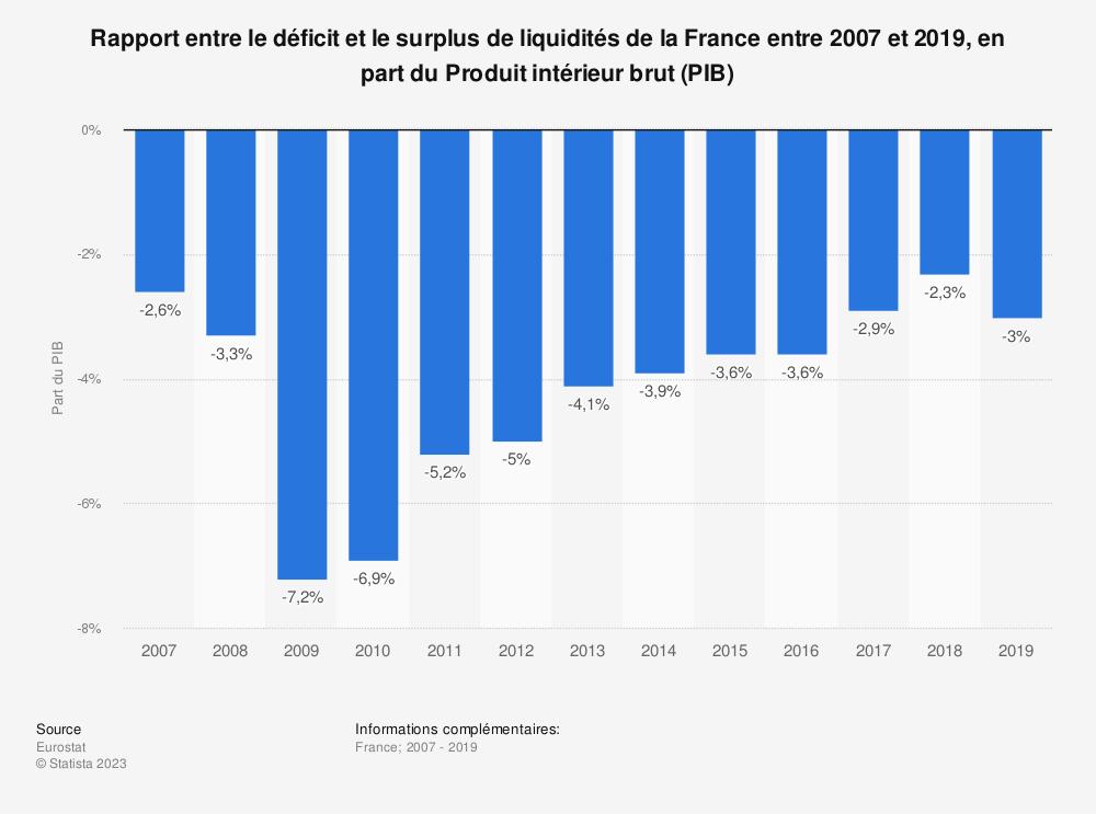 Statistique: Rapport entre le déficit et le surplus de liquidités de la France entre 2007 et 2019, en part du Produit intérieur brut (PIB) | Statista