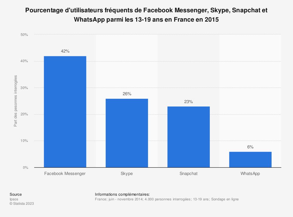 Statistique: Pourcentage d'utilisateurs fréquents de Facebook Messenger, Skype, Snapchat et WhatsApp parmi les 13-19 ans en France en 2015 | Statista