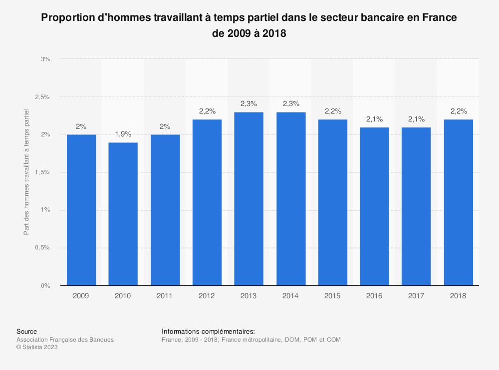 Statistique: Proportion d'hommes travaillant à temps partiel dans le secteur bancaire en France de 2009 à 2018 | Statista