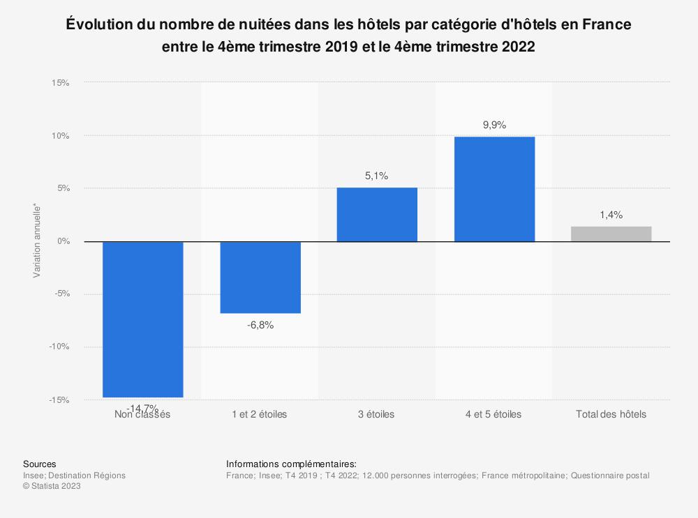 Statistique: Évolution annuelle du nombre de nuitées passées par des touristes dans les hôtels français entre le 4ème trimestre 207 et le 4ème trimestre 2018, par type d'hôtel | Statista