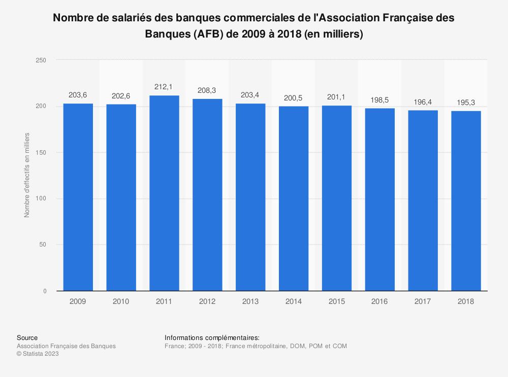 Statistique: Nombre de salariés des banques commerciales de l'Association Française des Banques (AFB) de 2009 à 2018 (en milliers) | Statista