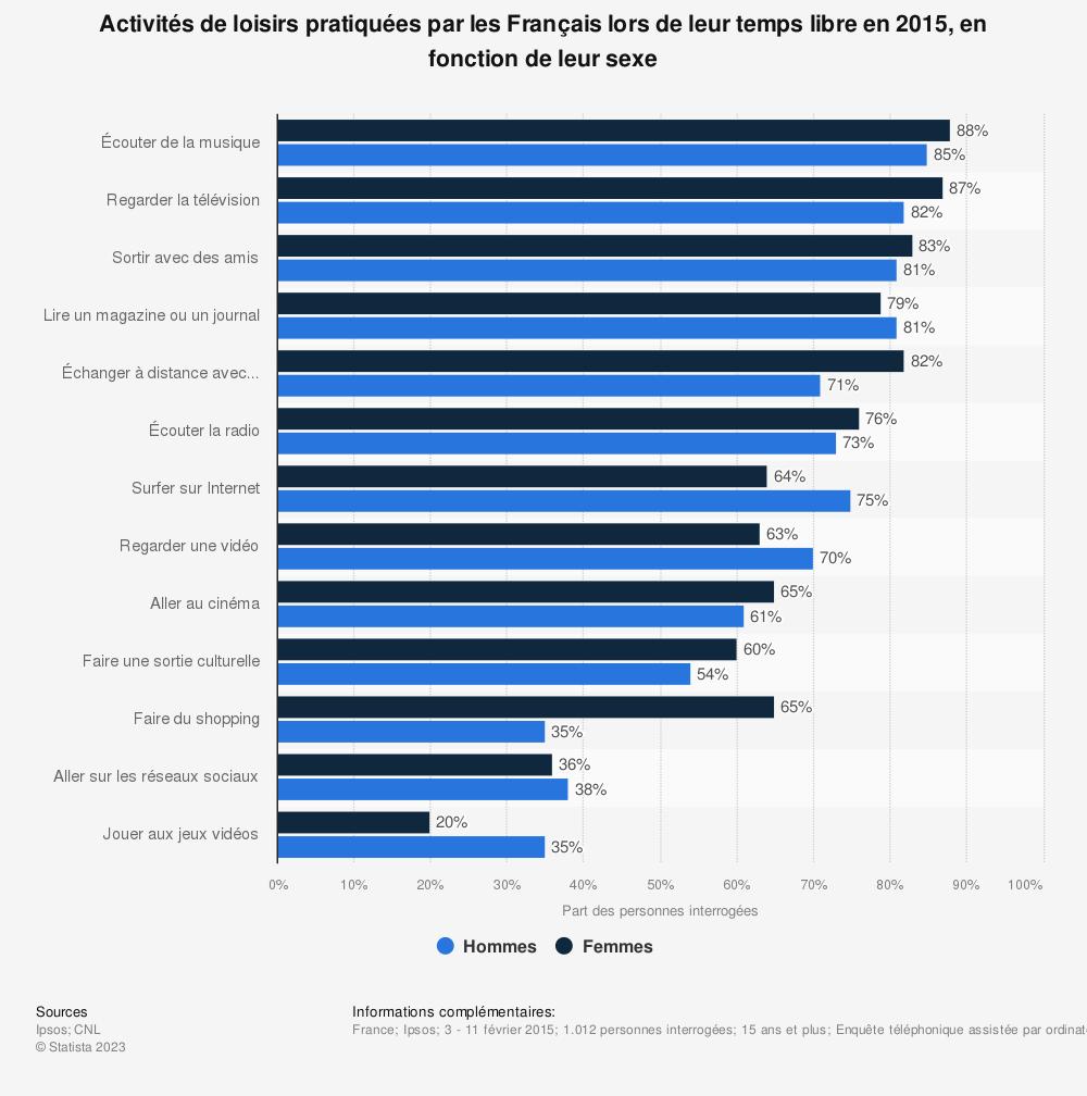 Statistique: Activités de loisirs pratiquées par les Français lors de leur temps libre en 2015, en fonction de leur sexe | Statista