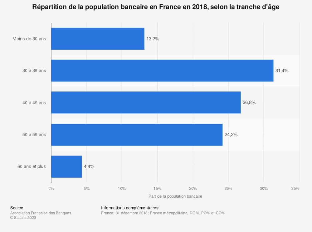 Statistique: Répartition de la population bancaire en France en 2018, selon la tranche d'âge | Statista