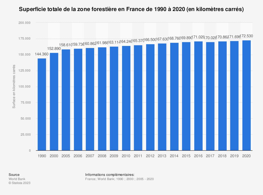 Statistique: Superficie totale de la zone forestière en France de 1990 à 2016 (en kilomètres carrés) | Statista