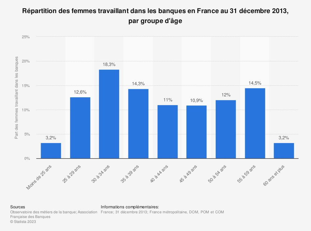 Statistique: Répartition des femmes travaillant dans les banques en France au 31 décembre 2013, par groupe d'âge | Statista